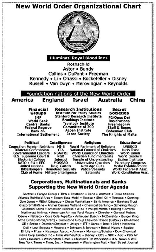 New World Order Organization Chart