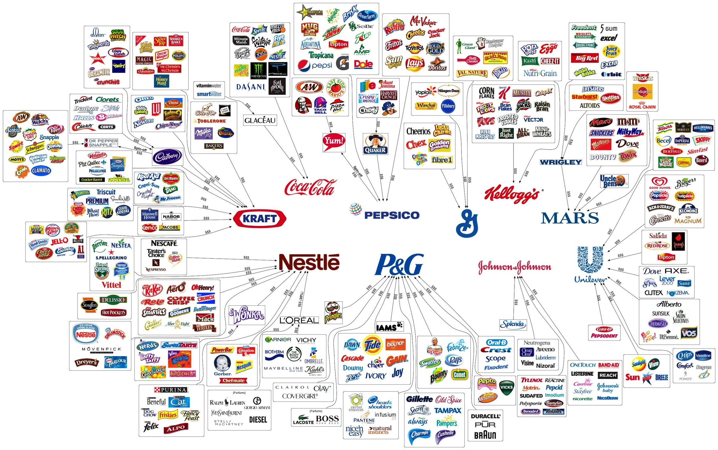 Brand Ownership by Large Corporations b