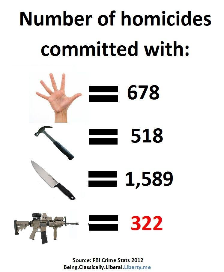 Number of Homicides Committed with Assault Rifles in 2012 = Only 322