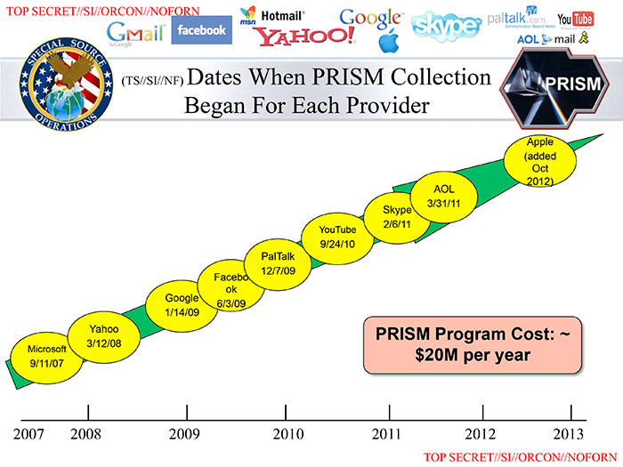 Dates that Corporations Began Sharing Info with PRISM