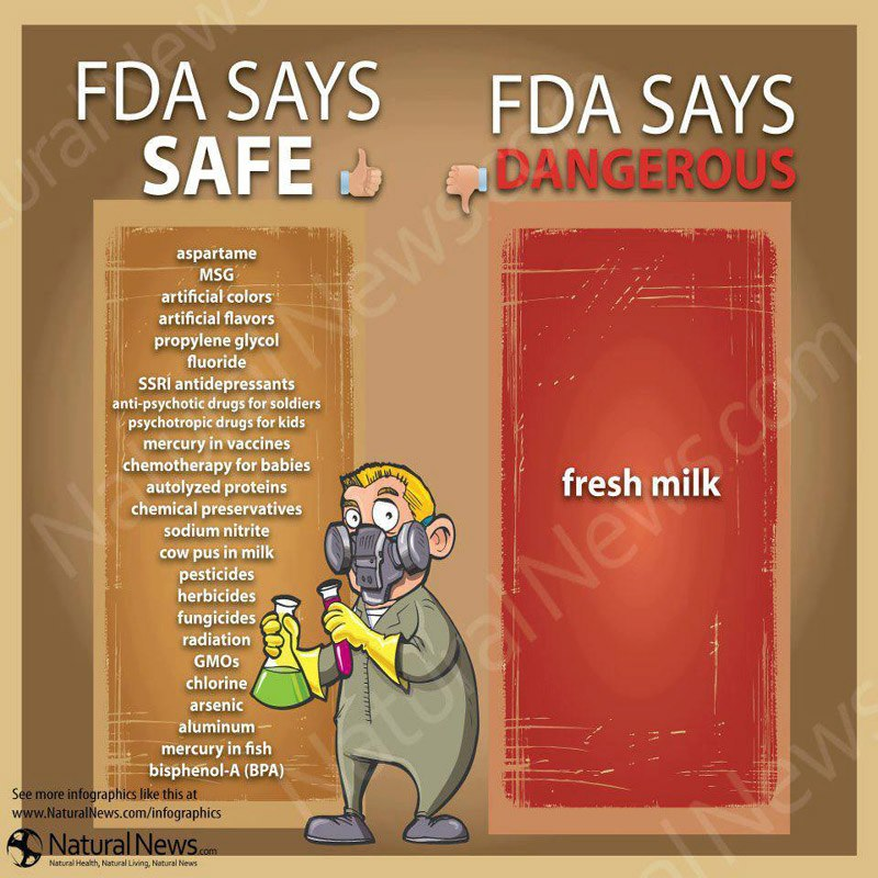 FDA Says Toxic Additives and GMOs Are Safe -- FDA Says Raw Milk Is Dangerous