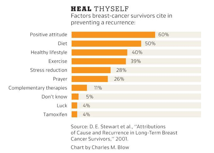 Factors in Preventing Recurrence of Cancer: Positive Attitude, Diet, Healthy Lifestyle, Exercise....