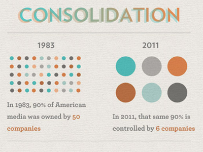 Media Consolidation 1983 to 2011 -- From 50 Corporations to Just 6 Big Media Monsters