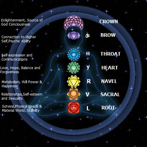 Chakras with Domains of Influence