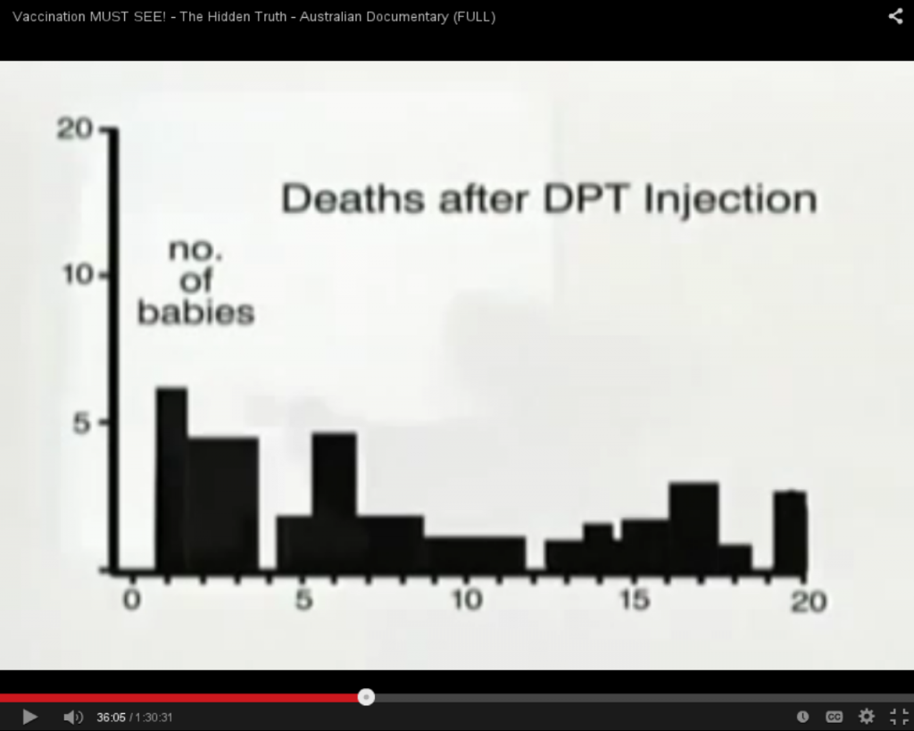 Infant Deaths After DPT Injection Clustered By # of Days After