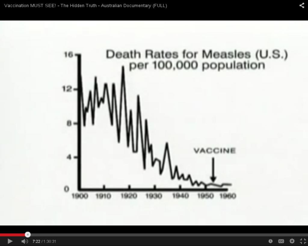 Measles Deaths Were In Decline Long Before the Vaccine Was Introduced