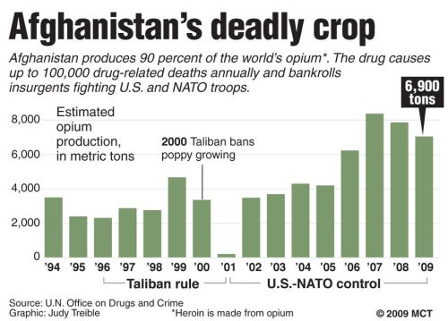 Chart - Afghan Opium Pproduction Lowest When Controlled by Taliban 2001