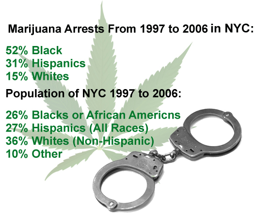 Stats - NYC Pot Arrests by Race - NYC Population by Race